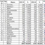 Кначалу весны продажи авто вгосударстве Украина возросли на117 процентов